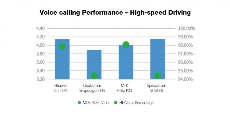 Mais poderoso que Snapdragon 835 / Helio P23? Spreadtrum SC9853I 7