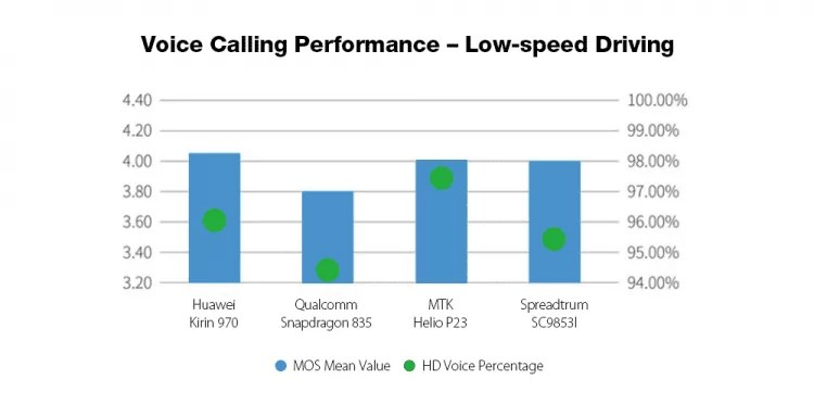 Mais poderoso que Snapdragon 835 / Helio P23? Spreadtrum SC9853I 8