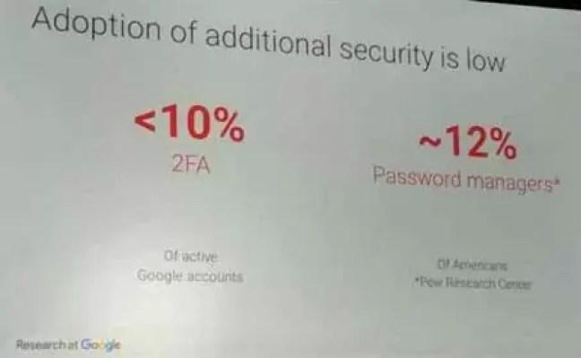 Mais de 90% dos utilizadores ainda não usa a autenticação de dois fatores no Gmail 1