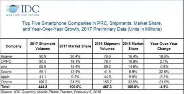 Mercado chinês de smartphones caiu 5% em 2017 2