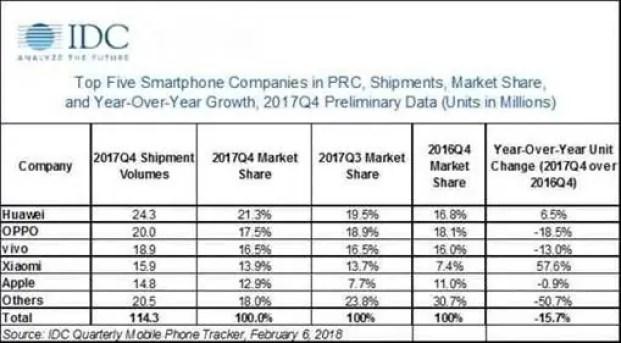 Mercado chinês de smartphones caiu 5% em 2017 1