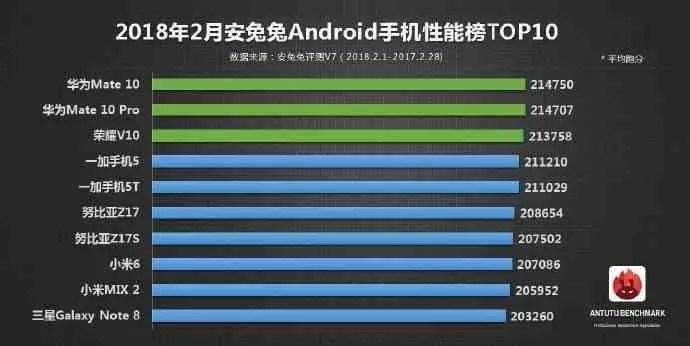 AnTuTu revela o TOP10 dos telefones Android com melhor desempenho em fevereiro de 2018 1