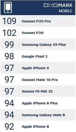 Será a fotografia a grande prioridade das fabricantes de smartphones? 1