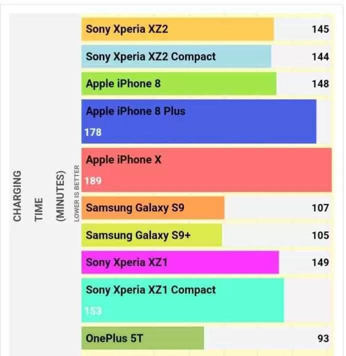 Teste de bateria Xperia XZ2 e XZ2 Compact da Sony revelam resultados surpreendentes 3