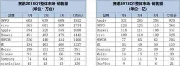 Oppo no topo de vendas da China na Q1 de 2018 1