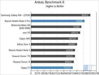 Redmi Note 5 Pro (SD636) e Oppo F7 (Helio P60) com benchmarks equivalentes 3