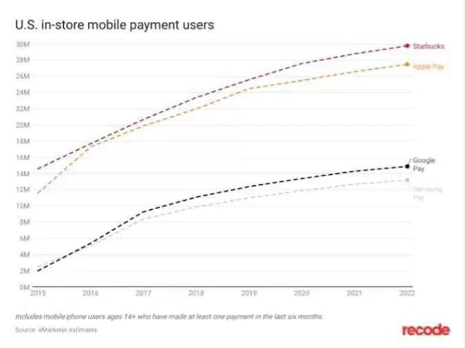 A plataforma de pagamento mais usada do mundo não é da Apple nem da Samsung mas sim da StarBucks 1