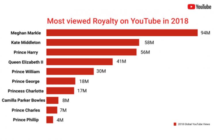 Príncipe Harry e Meghan Markle já são estrelas do Youtube 2