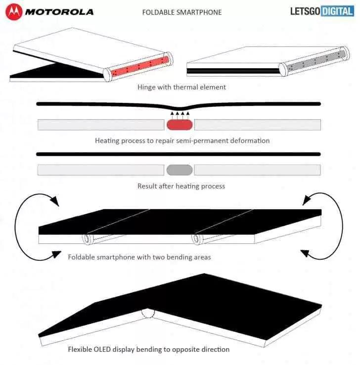 Motorola com patente de ecrã OLED flexível que se repara sozinho 1