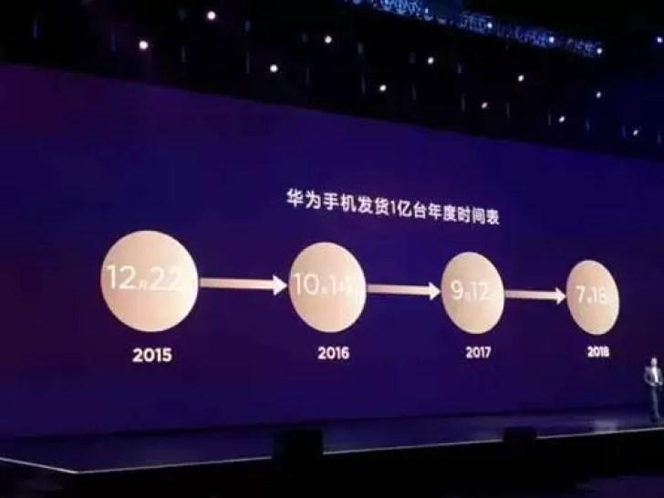 Huawei já vendeu 100 milhões de dispositivos em 2018 2