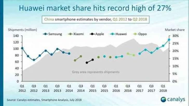 Huawei com participação recorde na China, Honor representa 55% das vendas 2