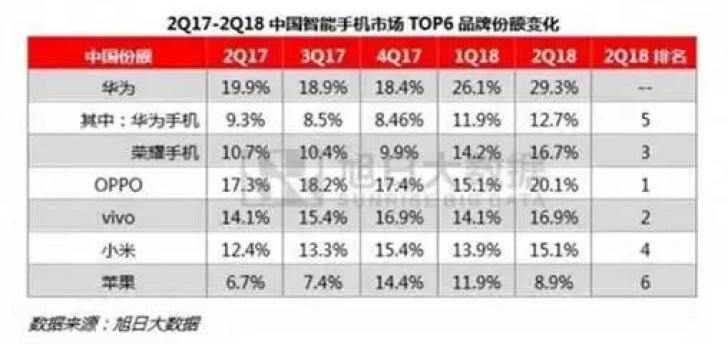 Huawei lidera mercado chinês de smartphones com vendas de 12% 1