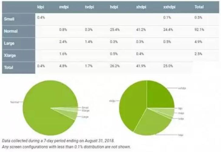 Distribuição Android: Oreo sobe de forma constante, Android 9.0 Pie ainda longe de ser visto 3