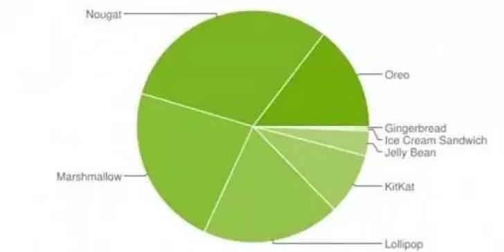 Distribuição Android: Oreo sobe de forma constante, Android 9.0 Pie ainda longe de ser visto 2