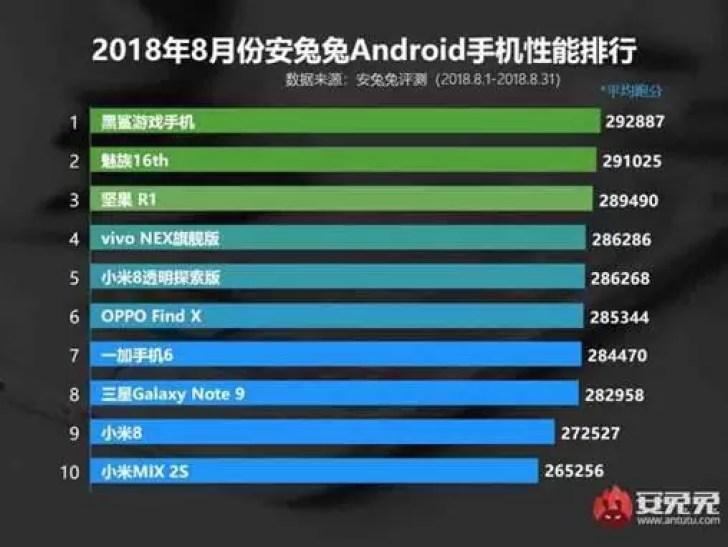 Top 10 telefones com melhor desempenho em agosto classificados pela AnTuTu 1