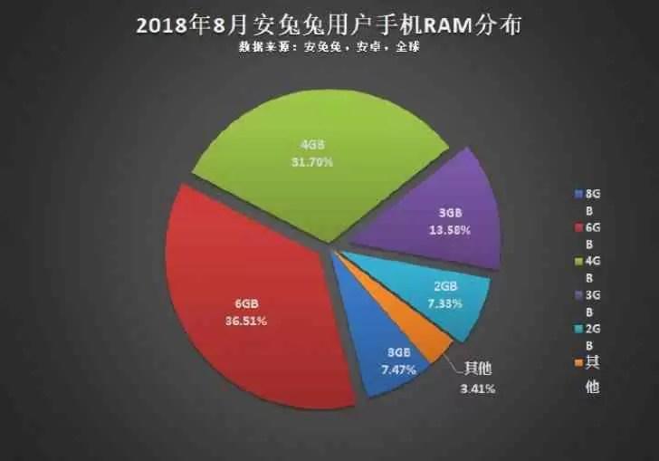 AnTuTu: 1080p é a resolução mais popular do Android, CPU octa-core o mais usado 3