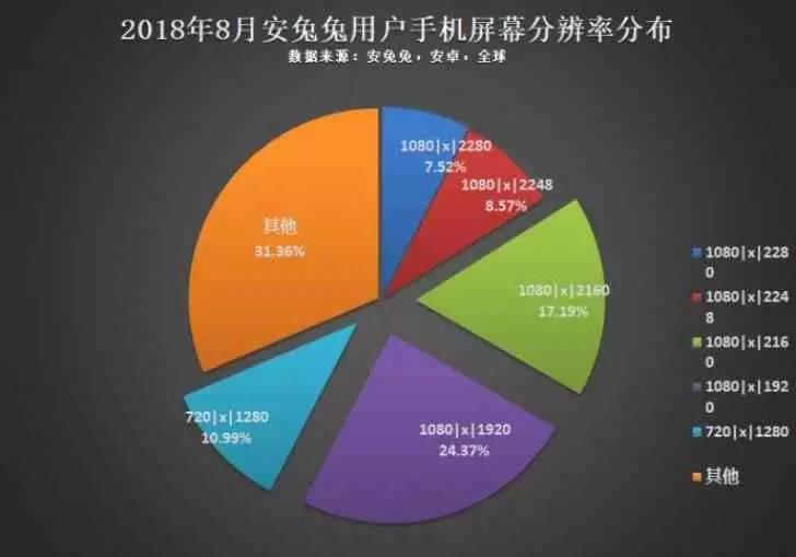AnTuTu: 1080p é a resolução mais popular do Android, CPU octa-core o mais usado 1