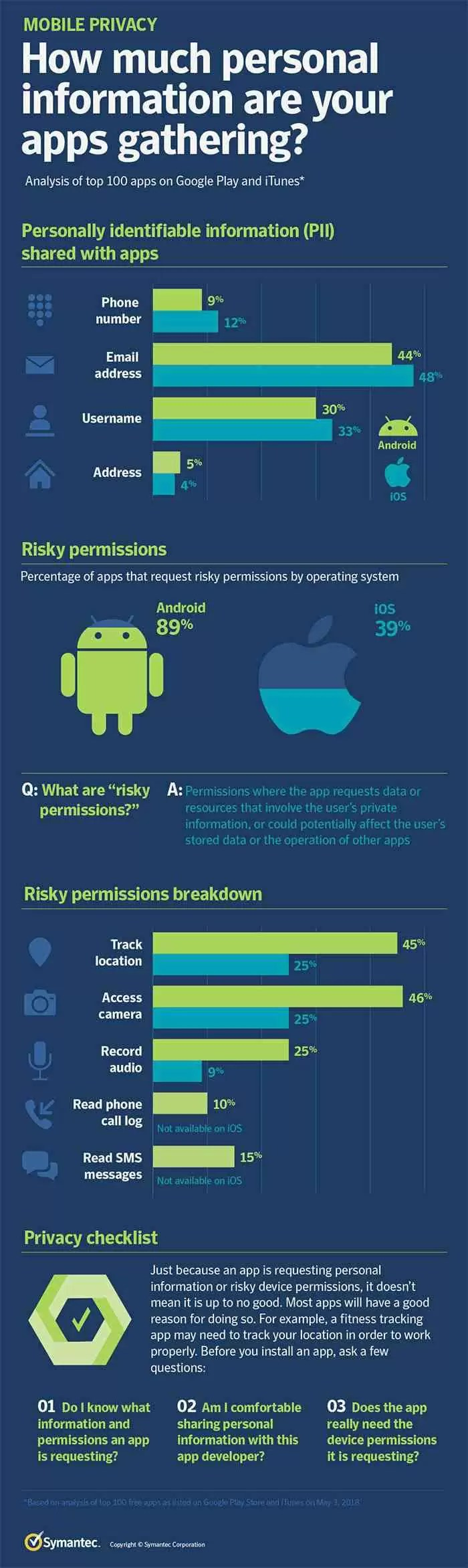 89% das aplicações no Android têm acesso a informações confidenciais 2