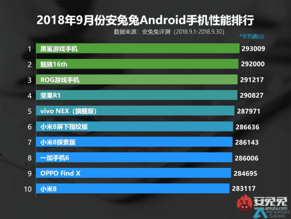 antutu-lana-os-top-10-telefones-android-com-melhor-desempenho-em-setembro-de-2018-androidgeek.png