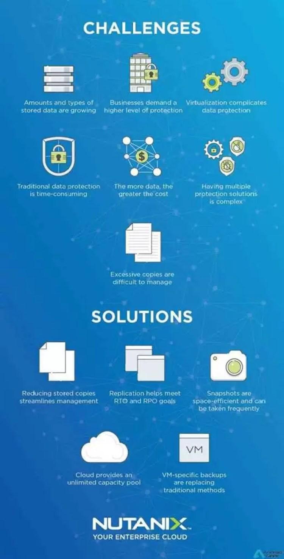 Checklist para proteção de dados e disaster recovery by Exclusive e Nutanix 2