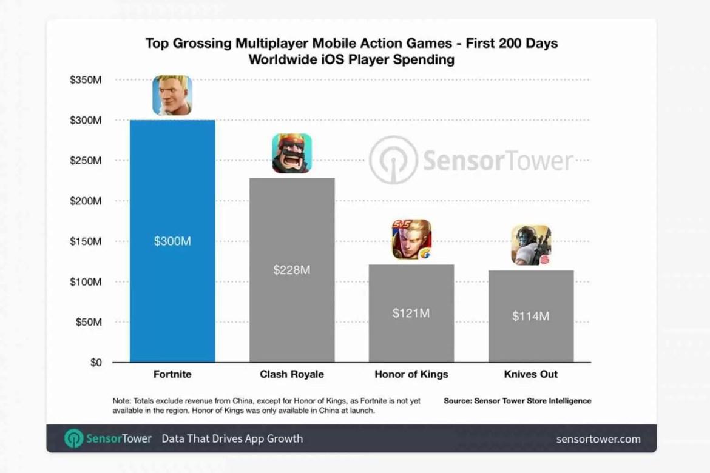 Fortnite fatura US $ 300 milhões no iOS em 200 dias 2
