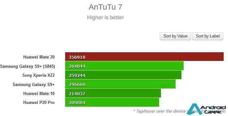 Huawei Mate 20 com Kirin 980 no Geekbench, rebenta com a concorrência 2