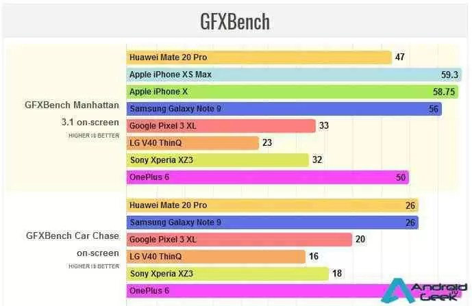 Benchmarks revelam a performance do Huawei Mate 20 Pro 5