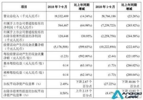 ZTE perdeu mais de um US $ 1 bilião este ano 1