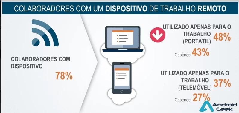 Estudo Work Life Balance - quase metade dos inquiridos acham que telemóvel e portátil prejudicam a sua vida pessoal 1