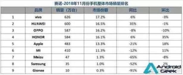 O primeiro lugar na China em Novembro não foi da Huawei 2