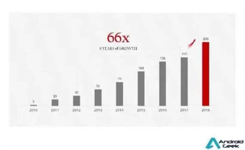 Como é que a Huawei conseguiu vender 200 milhões de smartphones em 2018? 1