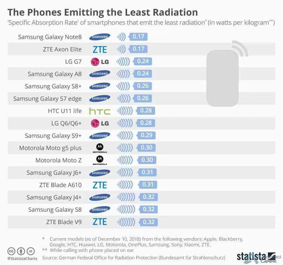 Sabem quais os telefones que emitem mais e menos radiação? 3