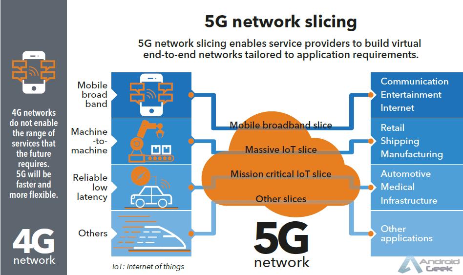 A velocidade de download 5G é rápida, mas podemos usá-la na capacidade máxima em smartphones? 4