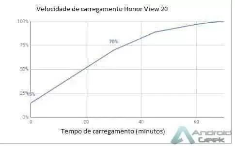 Análise Honor View 20 um poderoso All In da submarca da Huawei 11