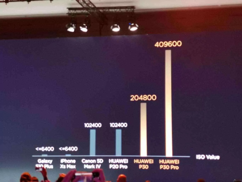 Análise preliminar Huawei P30 Pro Hands On e primeiras impressões 5
