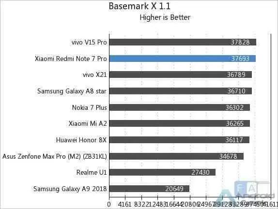 Aqui estão os primeiros benchmarks do Redmi Note 7 Pro 10