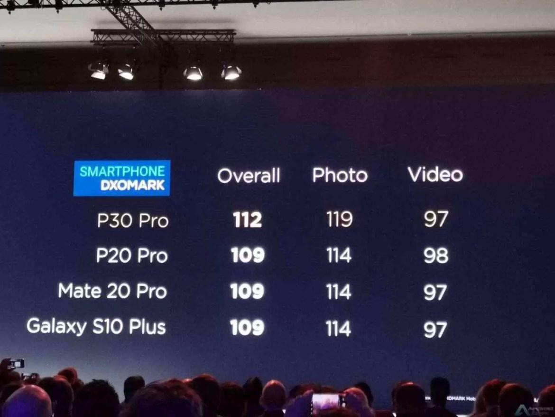 Análise Zoom Huawei P30 Pro. Está a deslumbrar com o seu estilo DSLR 2