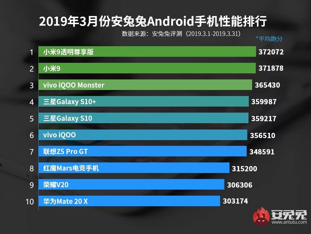 AnTuTu Março de 2019 lista de melhor desempenho