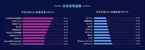 """Master Lu divulga o ranking Q1 2019 de Smartphones mais """"quentes"""" 2"""