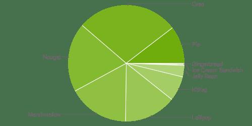 Gráfico de adoção do Android