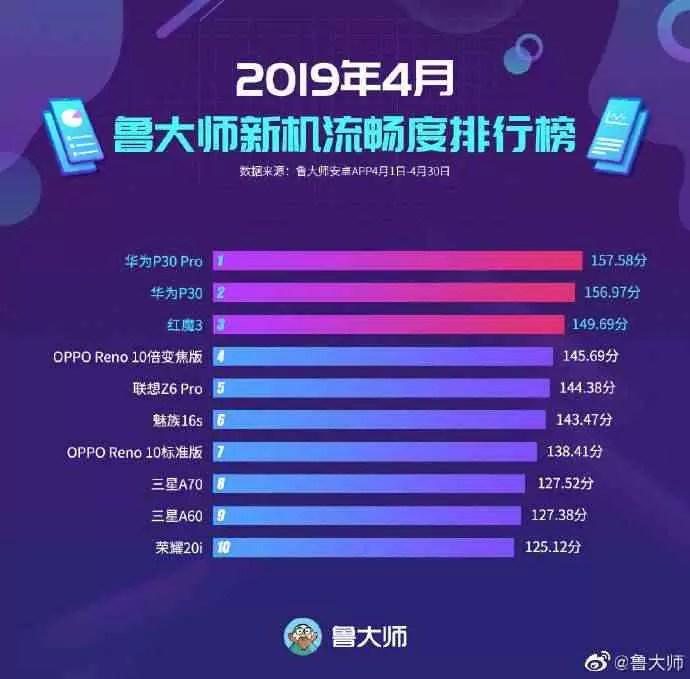 Huawei P30 no topo do Ranking de smartphones da Master Lu para abril de 2019 1