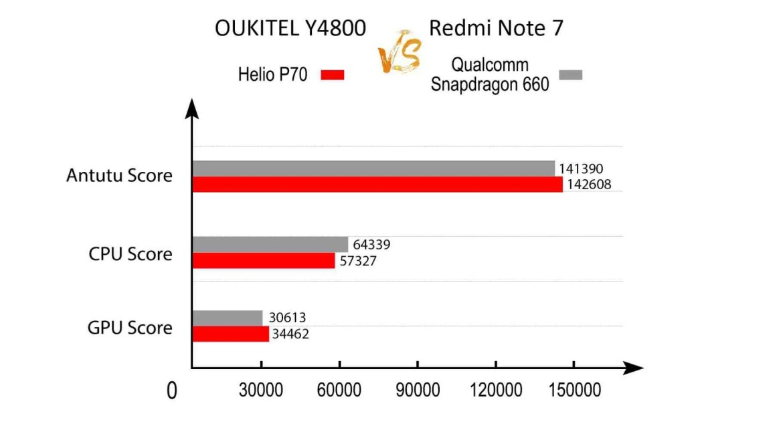 OUKITEL Y4800 VS Redmi Note 7 Teste Antutu confirma Poder do Soc Helio P70 2