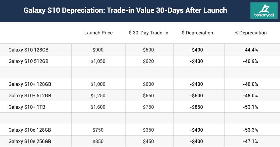 O Galaxy S10 perdeu mais valor em 1 mês após o lançamento, do que o iPhone XS perdeu em 9 meses! 1