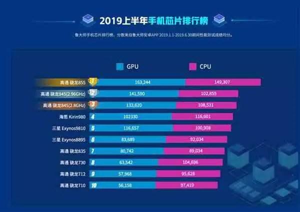 Estes são os 10 melhores smartphones da Master Lu, para a primeira metade de 2019 3