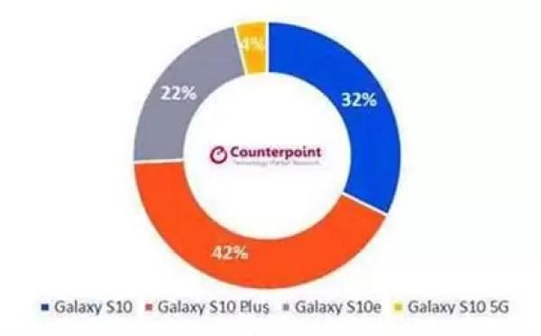 Samsung Galaxy S10 vendeu mais entre março e maio que o Galaxy S9 1