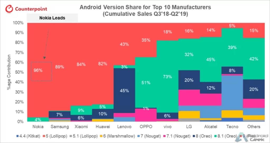 A Nokia é a campeã oficial de actualizações do Android, superando com facilidade todas as outras principais marcas de smartphones 2
