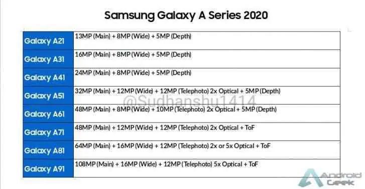 Samsung revela cronograma de actualizações da linha Galaxy A 1