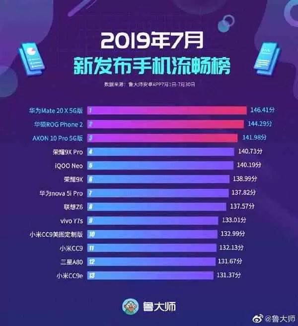 Master Lu lança a lista de smartphones com sistema UI mais fluido, e o Huawei Mate 20 X 5G é o REI! 1
