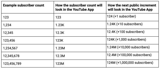 O YouTube mata a contagem exata de subscritores 2