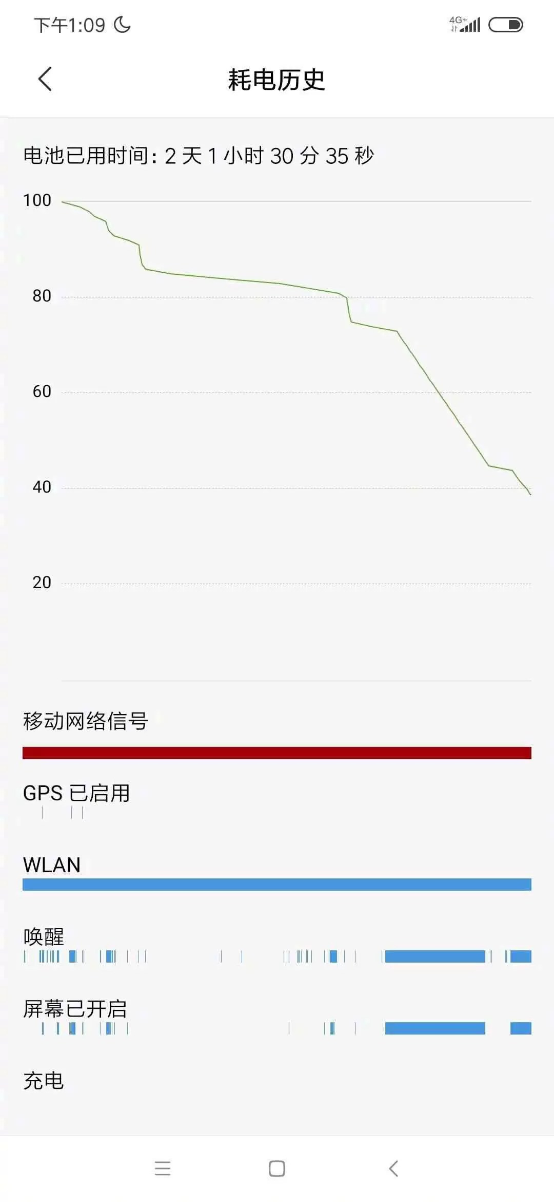 Redmi Note 8 Pro Battery Life